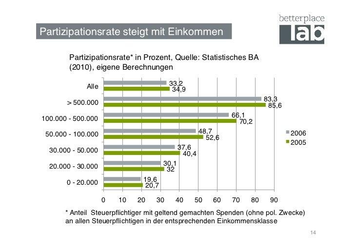 Partizipationsrate steigt mit Einkommen!        Partizipationsrate* in Prozent, Quelle: Statistisches BA        (2010), ei...