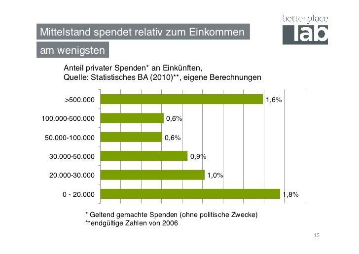 Mittelstand spendet relativ zum Einkommen!am wenigsten!      Anteil privater Spenden* an Einkünften, !      Quelle: Statis...