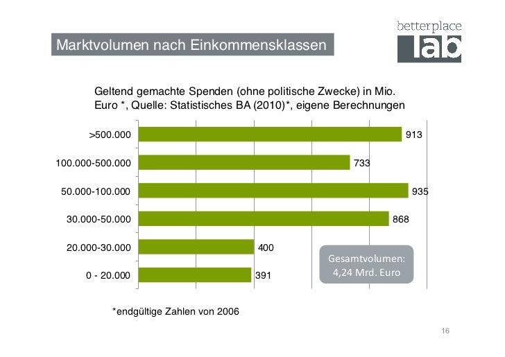 Marktvolumen nach Einkommensklassen!       Geltend gemachte Spenden (ohne politische Zwecke) in Mio.       Euro *, Quelle:...