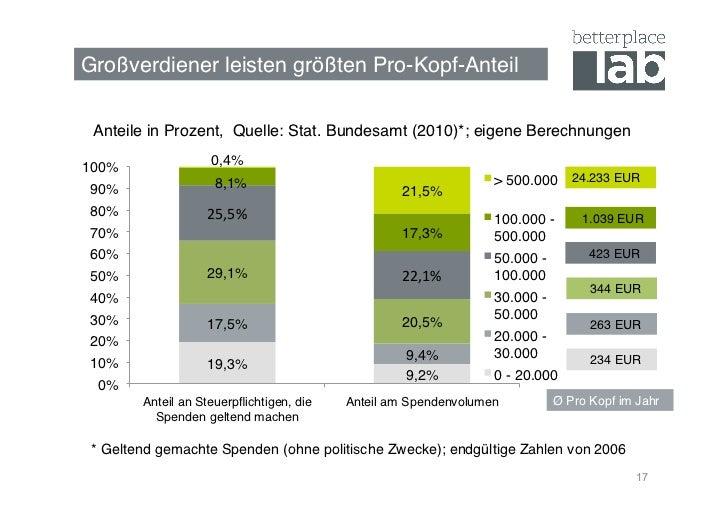 Großverdiener leisten größten Pro-Kopf-Anteil! Anteile in Prozent, Quelle: Stat. Bundesamt (2010)*; eigene Berechnungen!  ...