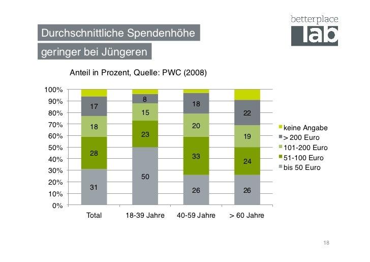 Durchschnittliche Spendenhöhe!geringer bei Jüngeren!        Anteil in Prozent, Quelle: PWC (2008)!100%! 90%!              ...