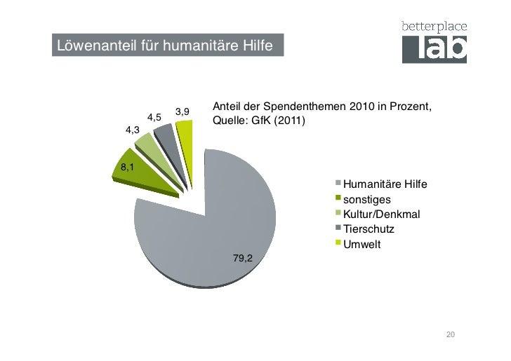 Löwenanteil für humanitäre Hilfe!                        3,9!   Anteil der Spendenthemen 2010 in Prozent,                ...