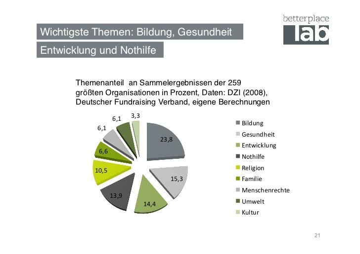 Wichtigste Themen: Bildung, Gesundheit!Entwicklung und Nothilfe!       Themenanteil an Sammelergebnissen der 259       grö...