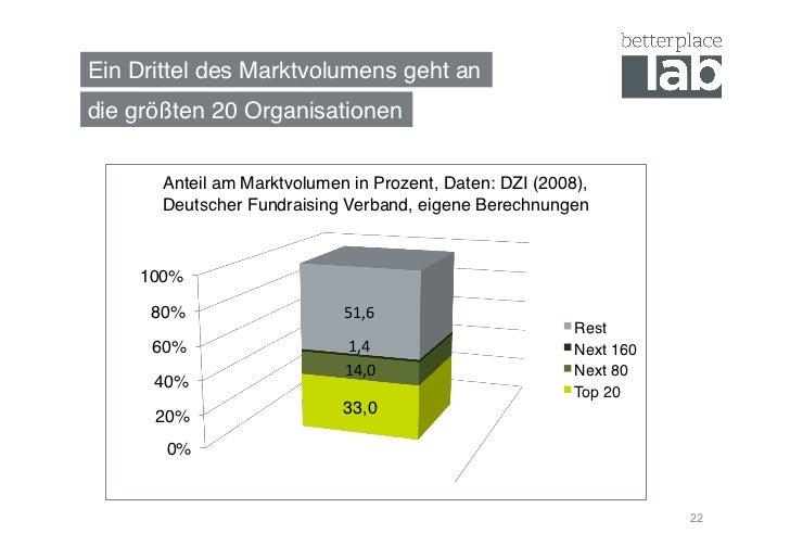 Ein Drittel des Marktvolumens geht an!die größten 20 Organisationen!       Anteil am Marktvolumen in Prozent, Daten: DZI (...