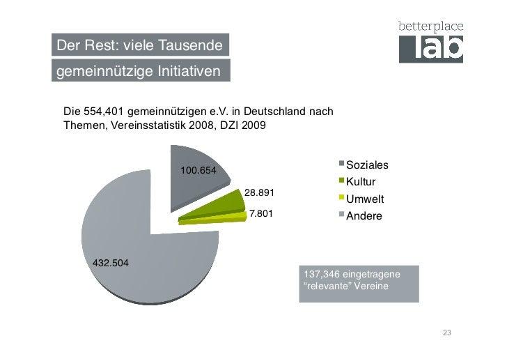 Der Rest: viele Tausende!gemeinnützige Initiativen! Die 554,401 gemeinnützigen e.V. in Deutschland nach Themen, Vereinssta...