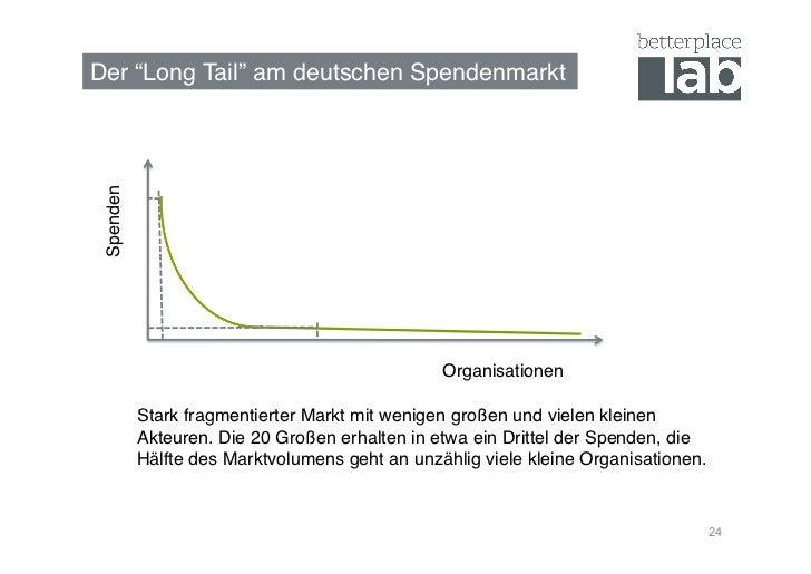 """Der """"Long Tail"""" am deutschen Spendenmarkt! Spenden!                                                 Organisationen!       ..."""