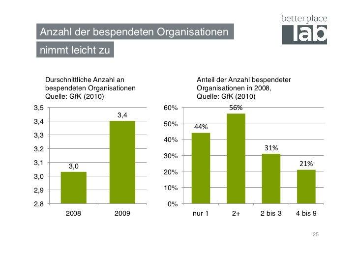 Anzahl der bespendeten Organisationen! nimmt leicht zu!   Durschnittliche Anzahl an              Anteil der Anzahl bespend...