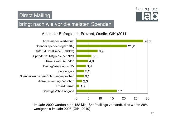 Direct Mailing!bringt nach wie vor die meisten Spenden!               Anteil der Befragten in Prozent, Quelle: GfK (2011)!...