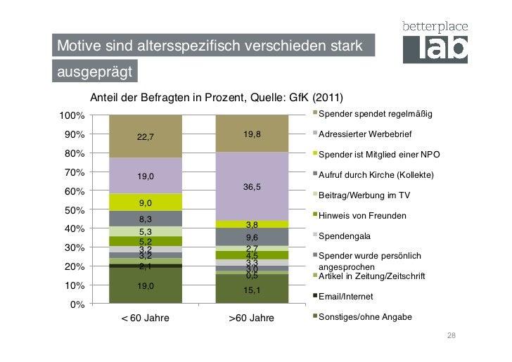 Motive sind altersspezifisch verschieden stark!ausgeprägt!        Anteil der Befragten in Prozent, Quelle: GfK (2011)100%! ...
