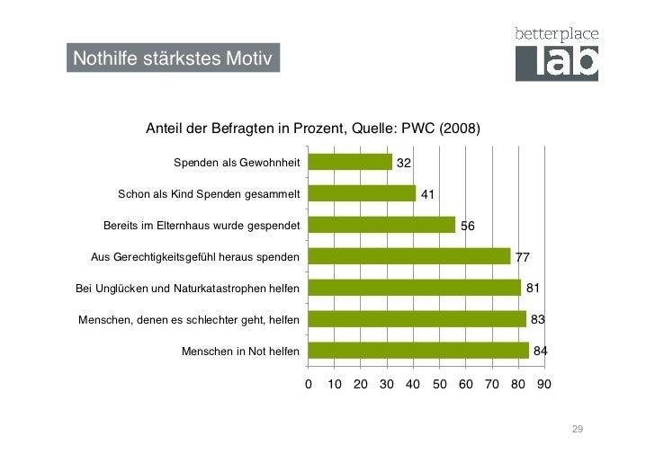 Nothilfe stärkstes Motiv!             Anteil der Befragten in Prozent, Quelle: PWC (2008)!                  Spenden als Ge...