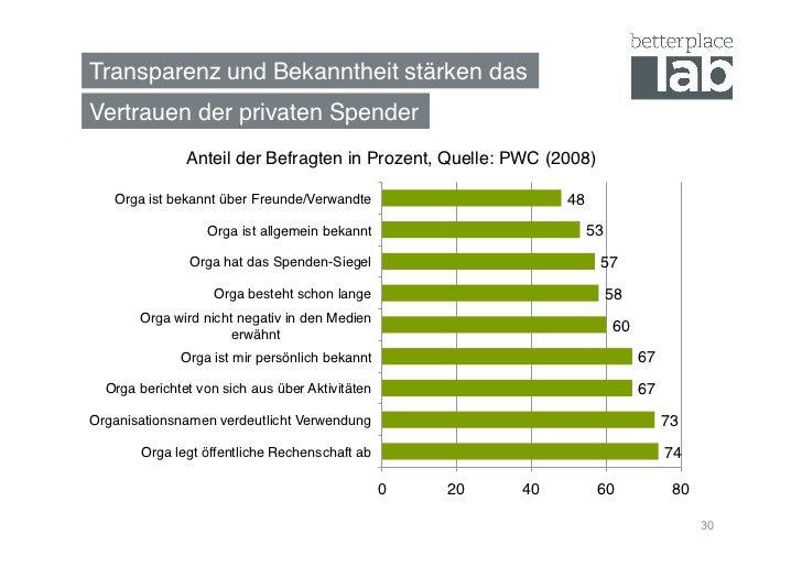 Transparenz und Bekanntheit stärken das!Vertrauen der privaten Spender!               Anteil der Befragten in Prozent, Que...