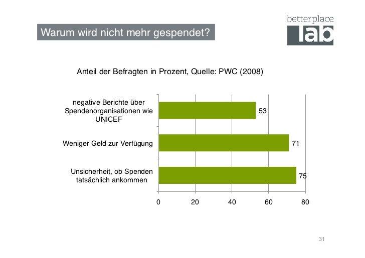 Warum wird nicht mehr gespendet?!        Anteil der Befragten in Prozent, Quelle: PWC (2008)!      negative Berichte über ...