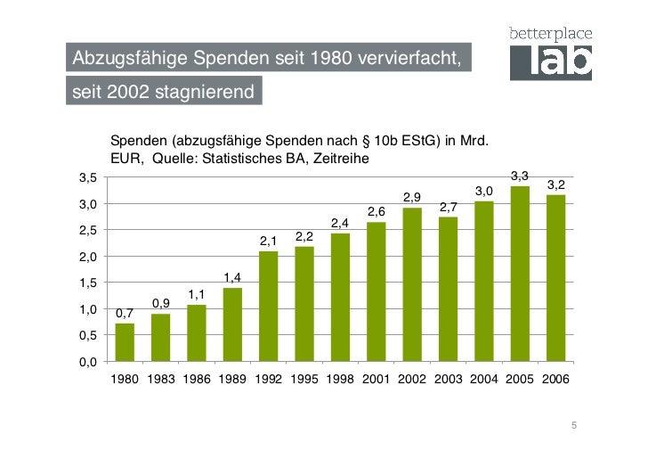 Abzugsfähige Spenden seit 1980 vervierfacht,!seit 2002 stagnierend!       Spenden (abzugsfähige Spenden nach § 10b EStG) i...