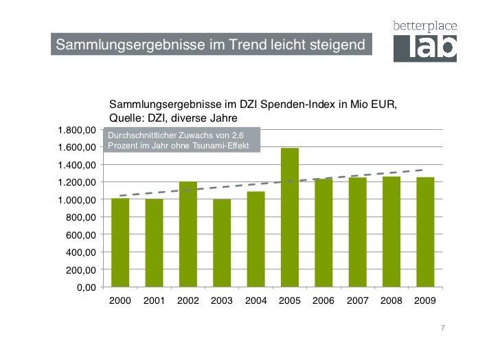 Sammlungsergebnisse im Trend leicht steigend!            Sammlungsergebnisse im DZI Spenden-Index in Mio EUR,            Q...