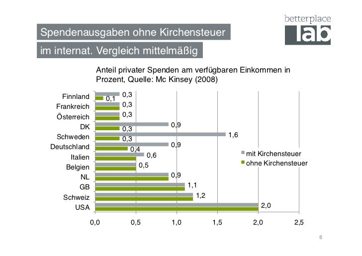 Spendenausgaben ohne Kirchensteuer!im internat. Vergleich mittelmäßig!                   Anteil privater Spenden am verfüg...