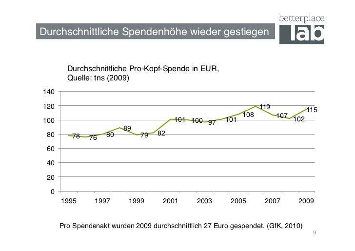 Durchschnittliche Spendenhöhe wieder gestiegen!         Durchschnittliche Pro-Kopf-Spende in EUR,          Quelle: tns (2...