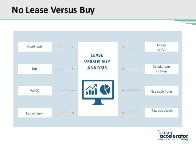 lease versus buy calculation