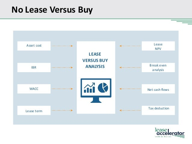 Capital Leases vs. Operating Leases