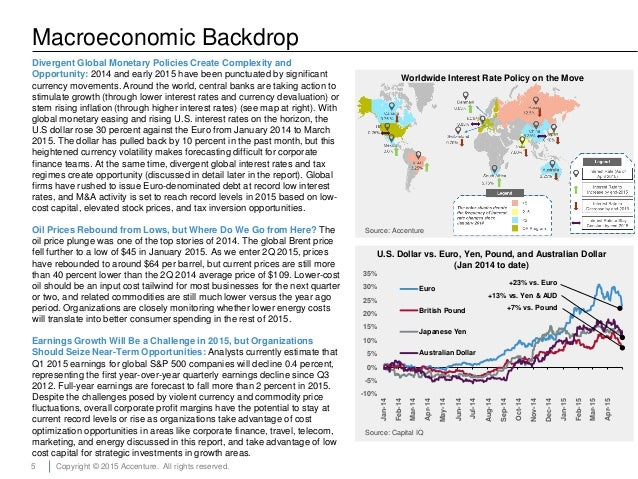 5 Copyright © 2015 Accenture. All rights reserved. Macroeconomic Backdrop Divergent Global Monetary Policies Create Comple...