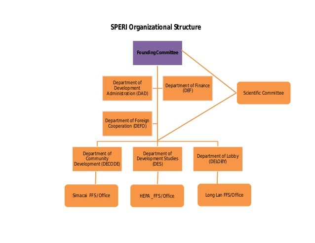 SPERI Organizational Structure                               Founding Committee                   Department of           ...