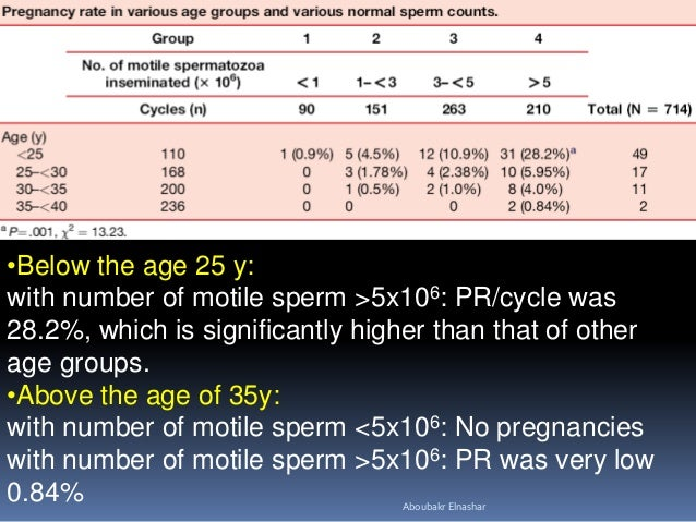 good number of sperm for iui
