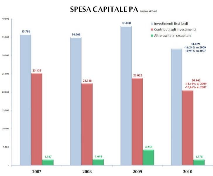 Spesa Capitale PA 2007-2010