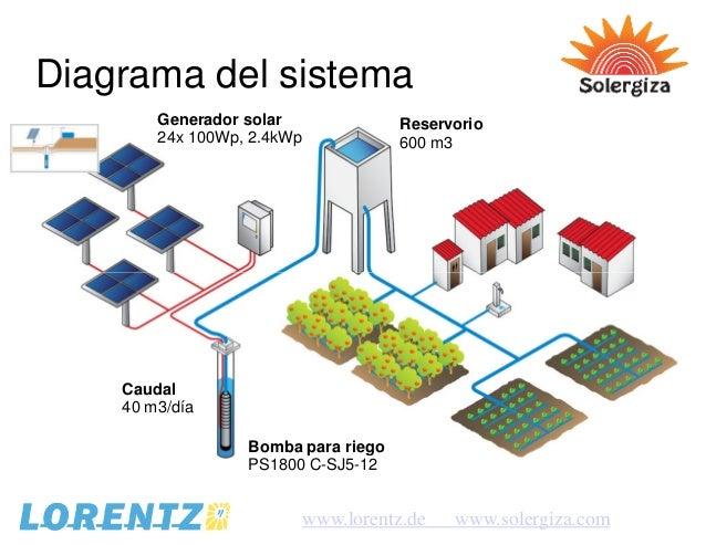 Spes Piura 2014 El Auge Del Bombeo De Agua Solar Rev1 Pdf