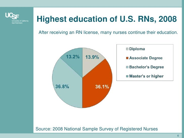 Nursing labor markets - an Introduction
