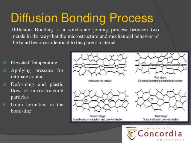 Super plastic Forming and Diffusion bonding in Aerospace industries