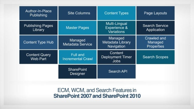 Designing corporate news application using sharepoint 2013 - Web application home page design ...