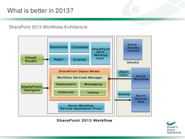 how to create workflow in sharepoint foundation 2013