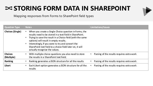 STORING FORM DATA IN SHAREPOINT Mapping responses from Forms to SharePoint field types Question Type Notes Limitations/Iss...
