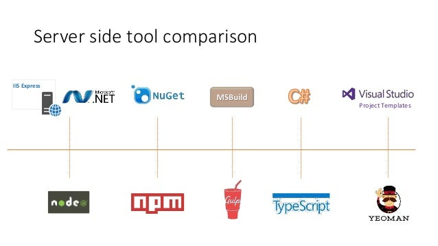 iis express project templates server side tool comparison