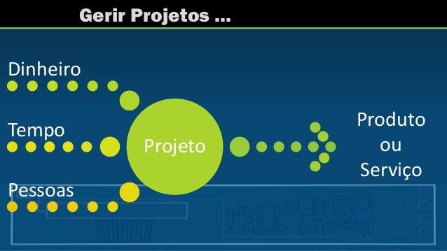 Gerir Projetos … Produto ou Serviço Projeto Dinheiro Tempo Pessoas
