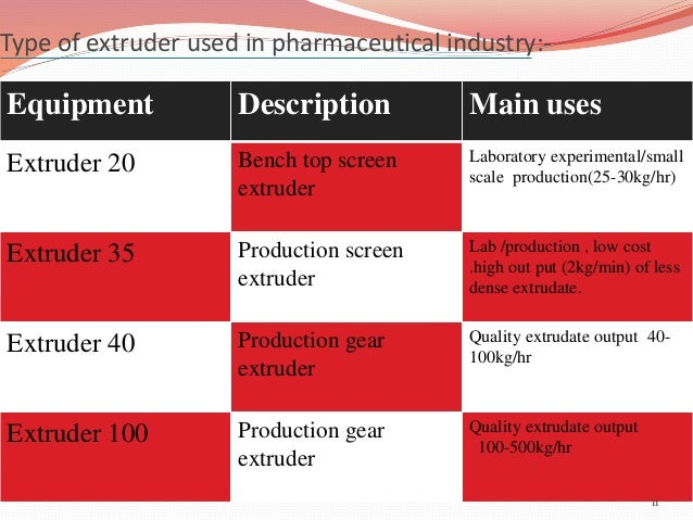 Type of extruder used in pharmaceutical industry:-  Equipment Description Main uses  Extruder 20 Bench top screen  extrude...