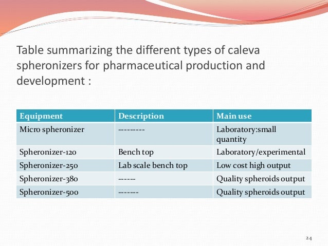 Table summarizing the different types of caleva  spheronizers for pharmaceutical production and  development :  Equipment ...