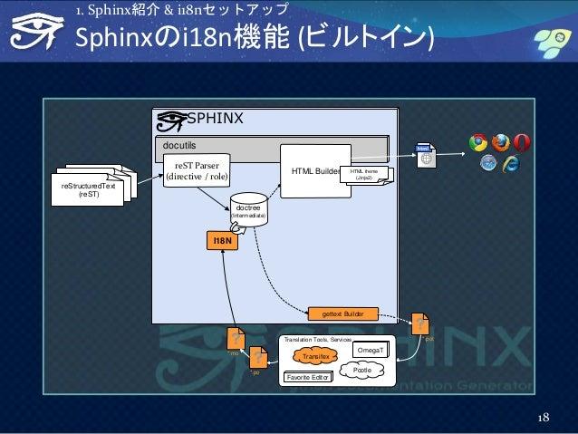 SPHINX docutils HTML Builder HTML theme (Jinja2) gettext Builder *.pot *.po I18N *.mo OmegaT Pootle Transifex Translation ...