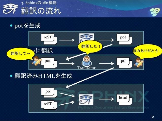 翻訳の流れ  potを生成  potをpoに翻訳  翻訳済みHTMLを生成 31 3. Sphinxのi18n機能 reST pot reST html po pot po Translator 翻訳して~ 翻訳した! 協力ありがとう!