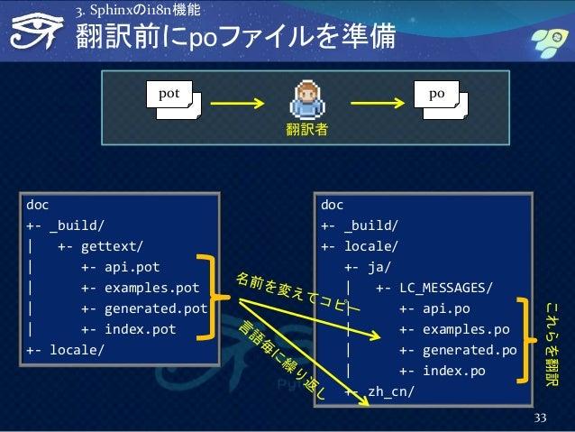 翻訳前にpoファイルを準備 doc +- _build/ | +- gettext/ | +- api.pot | +- examples.pot | +- generated.pot | +- index.pot +- locale/ doc...