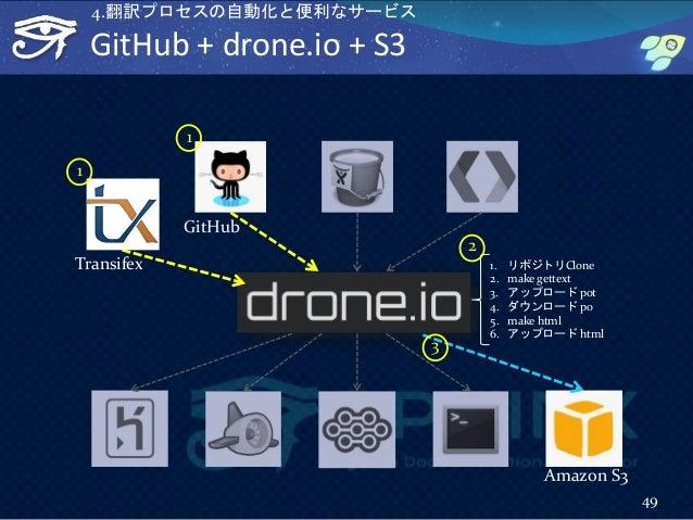 GitHub + drone.io + S3 49 GitHub Amazon S3 Transifex 1. リポジトリClone 2. make gettext 3. アップロード pot 4. ダウンロード po 5. make html...