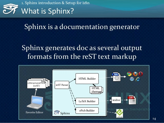 The history of Sphinx (short ver.) 15 1. Sphinx introduction & Setup for i18n The father of Sphinx Too hard to maintenance...