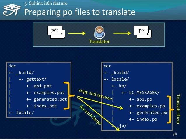 37 Preparing po files to translate $ sphinx-intl update -p _build/gettext -l ko Create: locale/ko/LC_MESSAGES/api.po Creat...