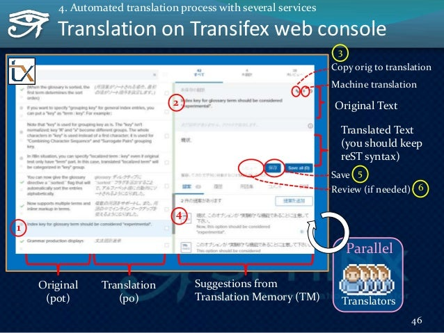 To Be Automated 47 4. Automated translation process with several services po Translators Parallel pot Upload pot Auto Upda...