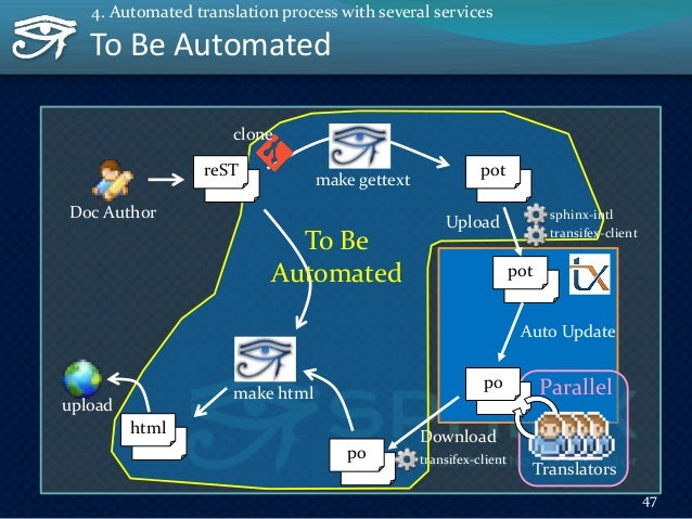 To Be Automated 48 4. Automated translation process with several services pot Upload sphinx-intl transifex-client po trans...