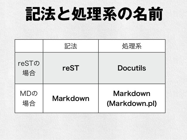 MarkdownはreSTを参考にしている  •1991年: setext (Ian Feldman)  • 1993年: HTML 1.0  • 1995年: HTML 2.0  • 1998年: XML 1.0 / HTML 4.01  •...