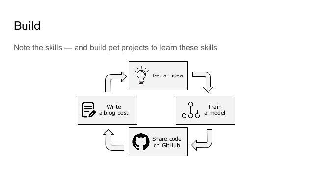 Build Note the skills — and build pet projects to learn these skills Get an idea Train a model Share code on GitHub Write ...