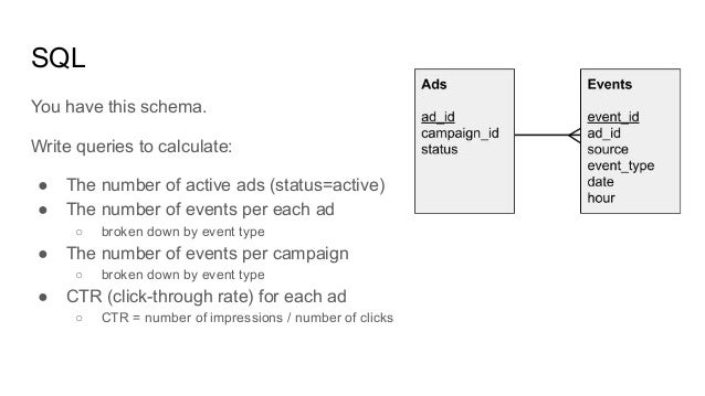 You have this schema. Write queries to calculate: ● The number of active ads (status=active) ● The number of events per ea...