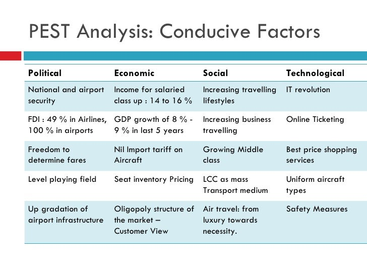 pest analysis civil aviation industry Pest analysis for airline industry highlights 4 important factors that have affected the viability and profitability of the global airline industry badly.