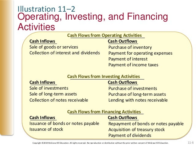 Is issuing notes receivable an investing activity taconic investment partners charles benditt