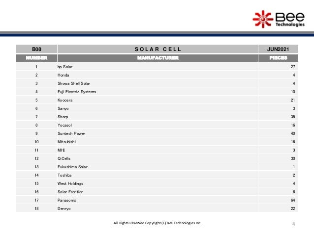 4 B08 S O L A R C E L L JUN2021 NUMBER MANUFACTURER PIECES 1 bp Solar 27 2 Honda 4 3 Showa Shell Solar 4 4 Fuji Electric S...